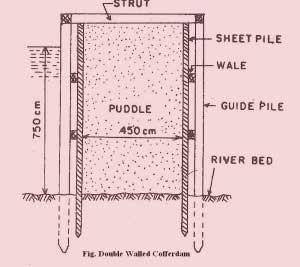 Types Of Coffer Dams Civil Engineering