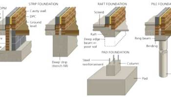 SPECIAL FOUNDATIONS | CIVIL ENGINEERING