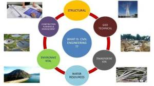 civil-engineering-branches