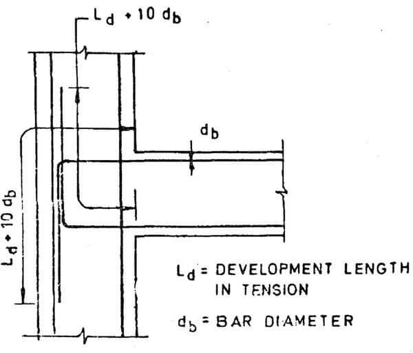 development-length