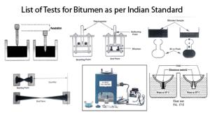 List of Tests for Bitumen as per Indian Standard