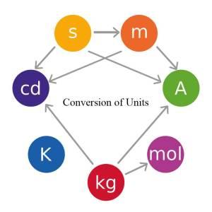 unit-conversion-thumbnail