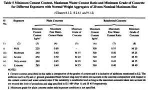 water-cement-ratio-table-code