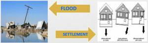 flood-and-sattlement