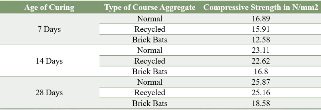 compressive strength using different coarse aggregate