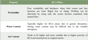 fresh concrete with rca