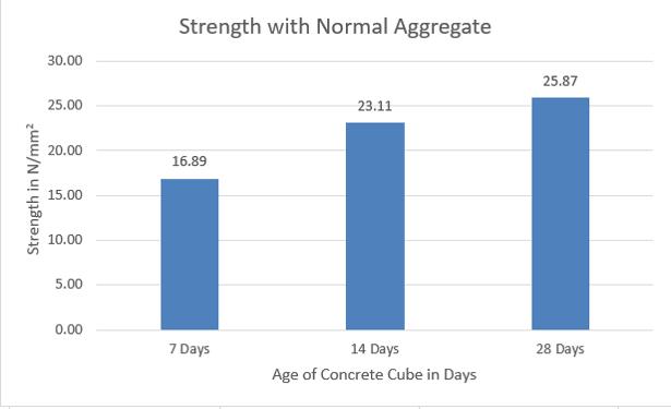 Compressive Strength Using Normal Coarse Aggregates