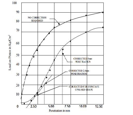 cbr testing graph
