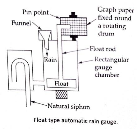 float type of automatic recording rain gauge