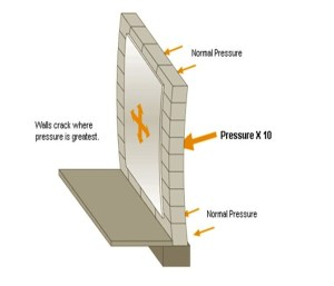 Lateral Pressure on Super-Structure