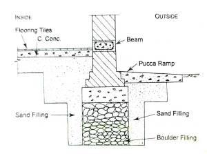 details of foundation in black cotton soil