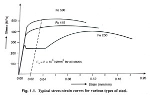 stress-vs-strain-curve-for-mild-steel