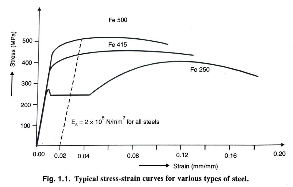 stress vs strain curve for mild steel