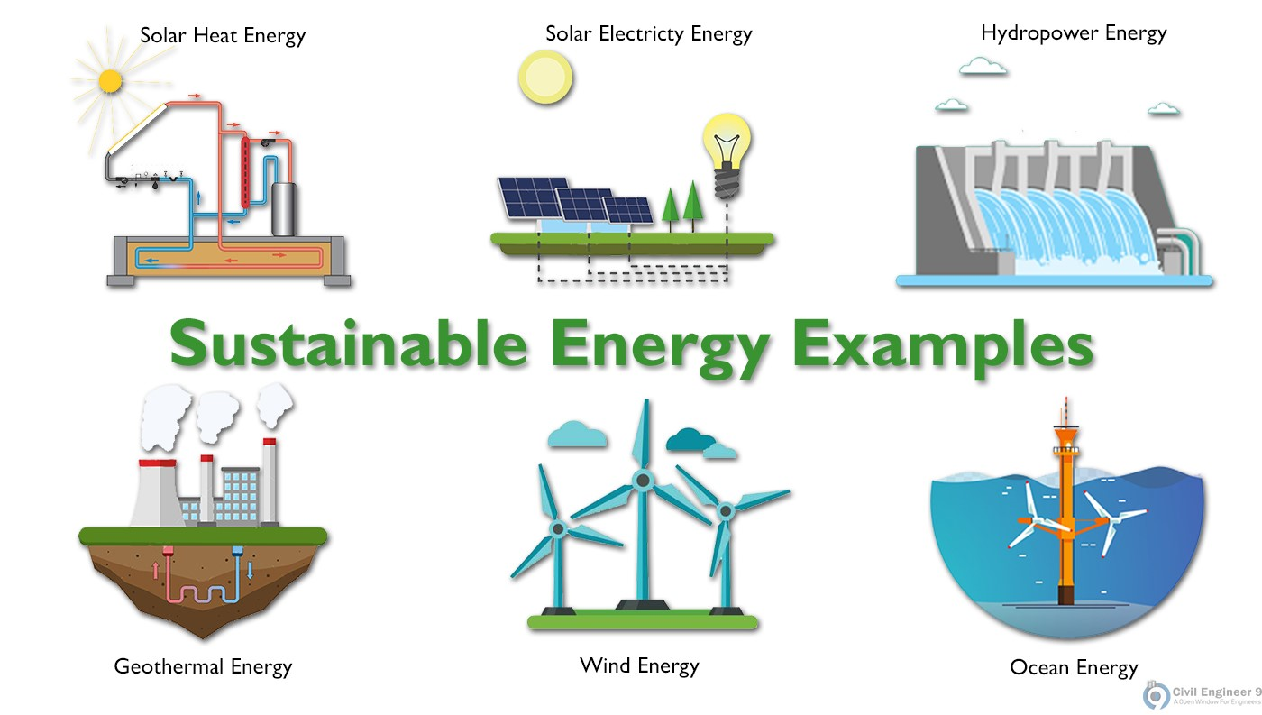Sustainable Energy Definition