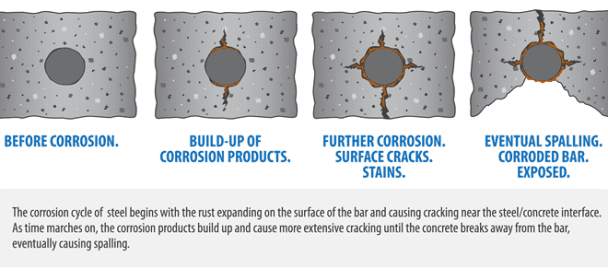 Corrosion Spalling