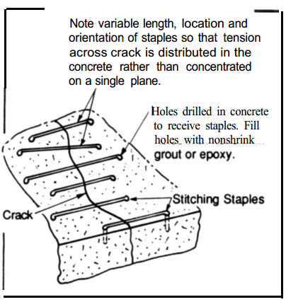 Repair of crack by stitching