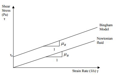 Bingham Model.