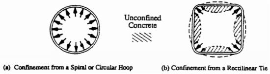 concrete confinement
