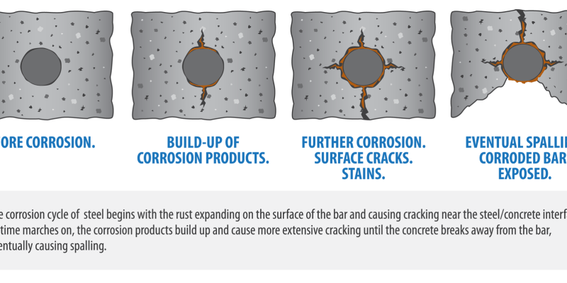 Carbonation and Corrosion