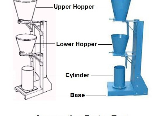 Compacting Factor Test