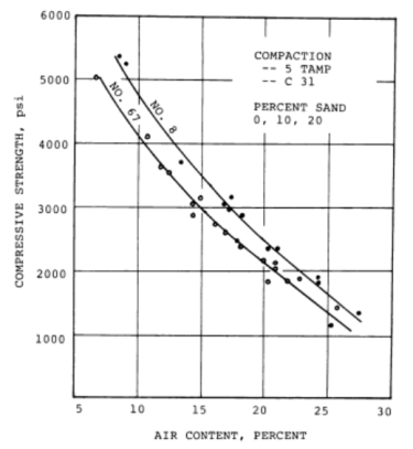 Figure 2.1: Relationship between air content and 28-day compressive strength