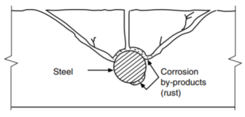 The expansion of corroding steel creates tensile stresses in the concrete