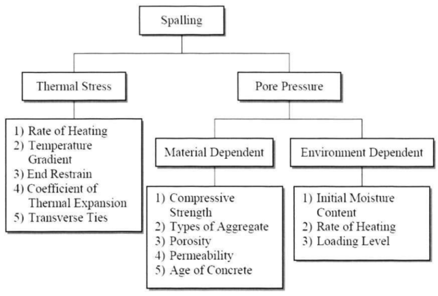 Summary of Factors Affecting Spalling