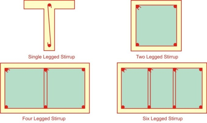 Types of Stirrups