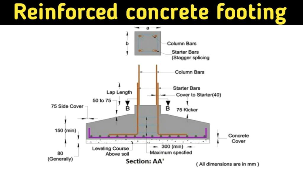 reinforced footing