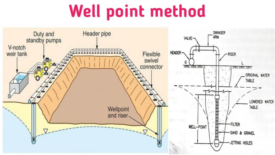 well point method of dewatering