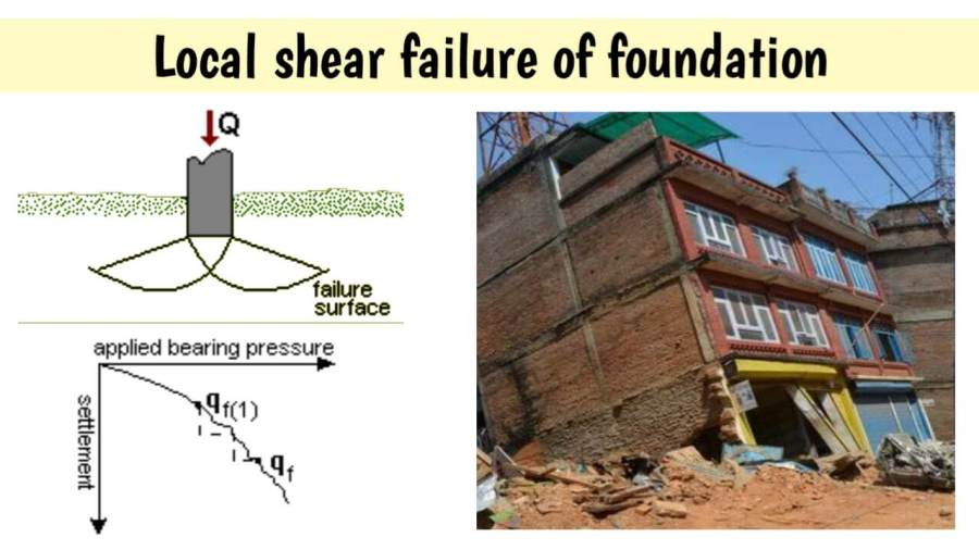 local shear failure of foundation