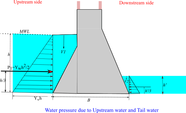 water pressure on gravity dam with tail water