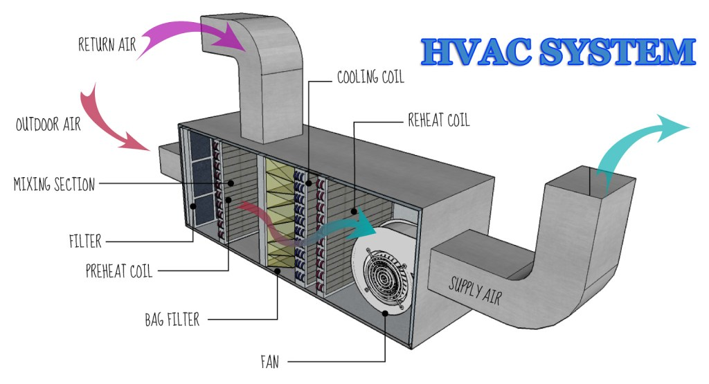 HVAC System components and parts