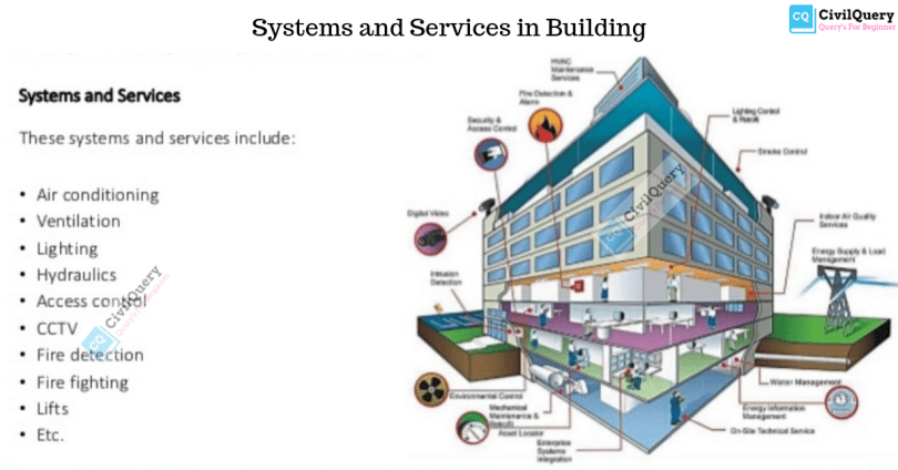 What is maintenance and repair of building