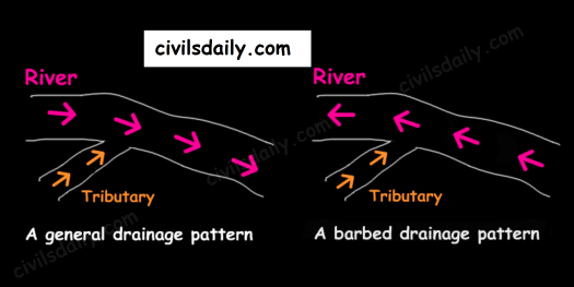 Static Revision Drainage System Part 2 Discordant
