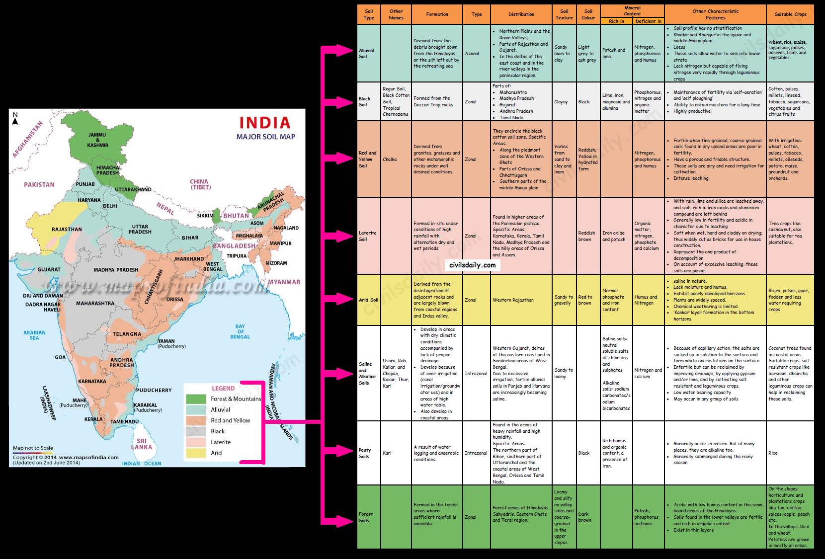 different soils in india