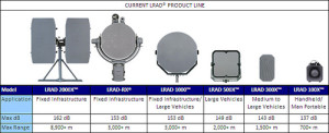 Selection of LRAD acoustic weapon.