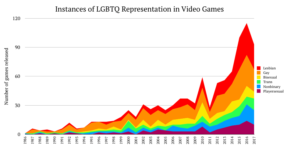 "papercorvids: "" doomy: "" datarep: ""Instances of LGBTQ Representation in Video Games for Pride Month "" Hey someone PLEASE explain what playersexual means before I have a stroke and die "" ""playersexual,"" despite sounding like a completely awful,..."