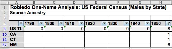 Robledo One-Name Study, U.S. Census Analysis
