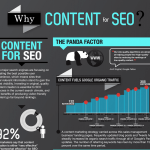 Why you need content for SEO