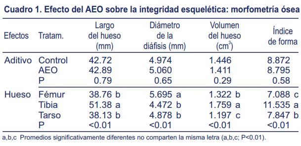 Efecto-suplementación-aceite-esencial-orégano-mineralización-ósea-integridad-esquelética-pollos-carne-1