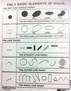 The 5 Basic Elements of Line and Shape