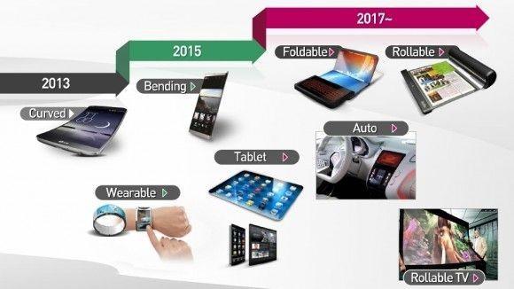 LG-Roadmap