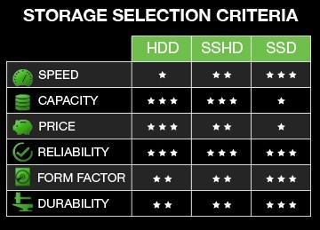 SSHD-seagate-hybrid-sshd-hdd-ssd-gaming-storage-guide