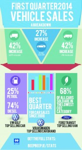 Summary of first quarter 2014 sales
