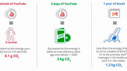 GOOGLE. Ver un minuto en YouTube consume la misma energía que el cuerpo humano en 8 segundos.