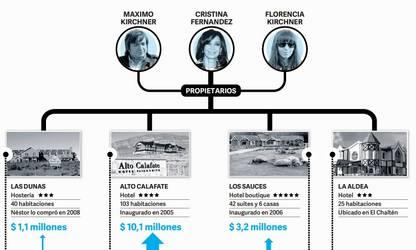 Infografía. Cristina Lázaro y los hoteles. /Clarín