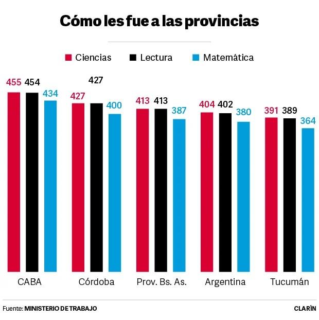 PISA 2019 - Regiones Argentinas