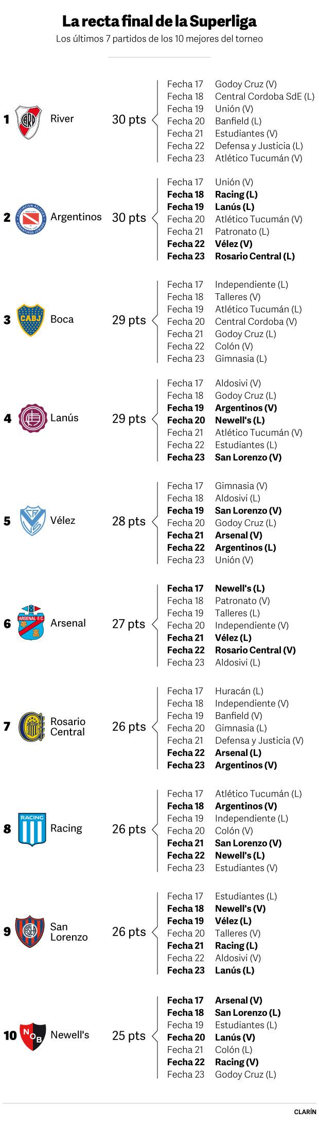 las ultimas 7 fechas de la Superliga
