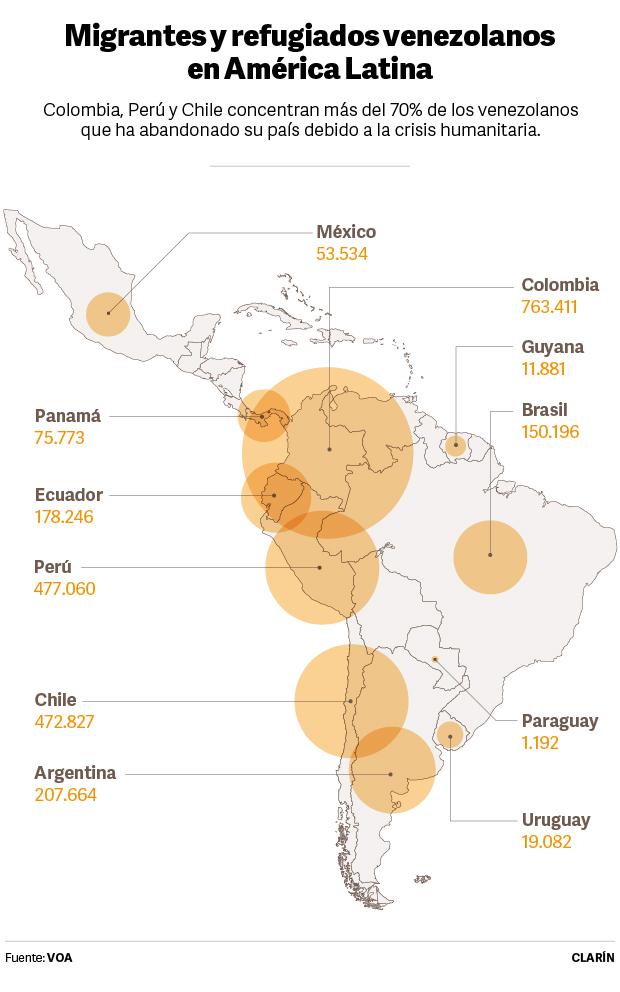 Migrantes y refugiados venezolanos en América Latina